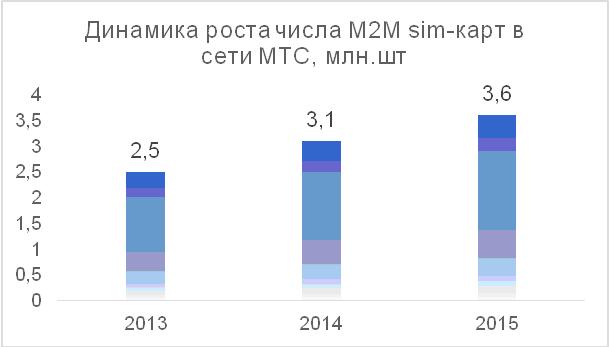Динамика роста числа M2M sim-карт в сети МТС