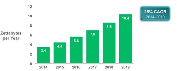 Облачный трафик будет расти ежегодно на 30% до конца 2019 года
