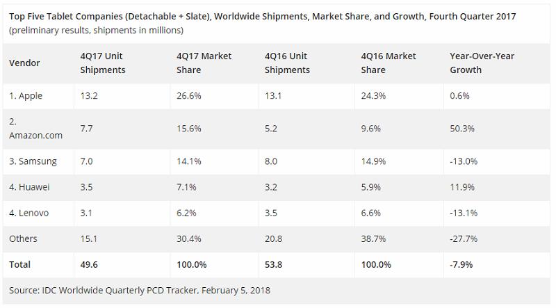Глобальный рынок телефонов уменьшился впервый раз за9 лет