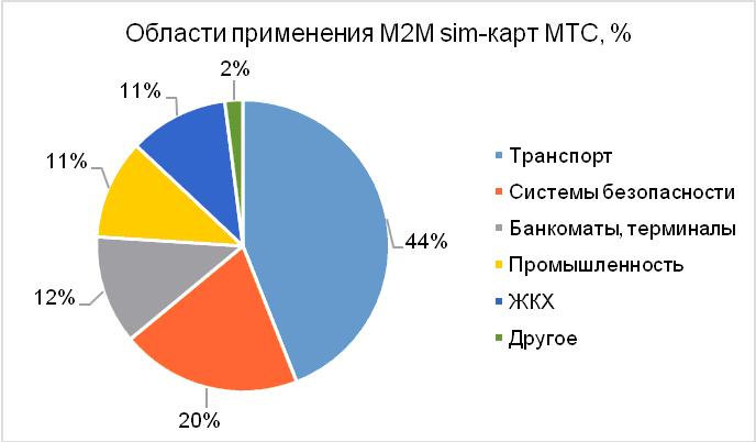 Области применение M2M карт МТС