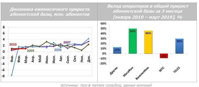10,5% на 31 марта 2010 года первое место по этому показателю в общероссийском масштабе
