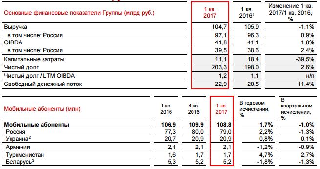 Чистая прибыль МТС поМСФО вIквартале сократилась на14%