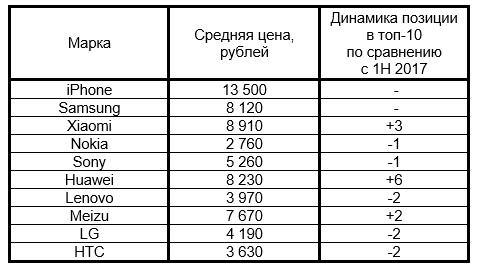 2d41c27ca2856 Топ-10 самых продаваемых телефонов на Avito за 1 полугодие 2018 года, вся  Россия